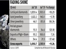 Gem, jewellery exports fall 11.24% on US, China trade war and poor demand