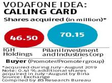 Aditya Birla Group raising Vodafone Idea stake through open market