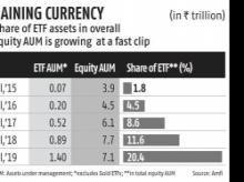 ETFs triple in 2 yrs on back of steady inflow from EPFO, provident funds