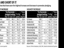 Companies with high promoter share pledging punished by the bourses