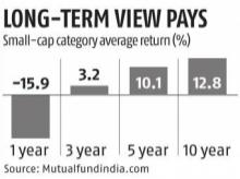 Tipping point: Are you getting impatient with your small-cap fund?
