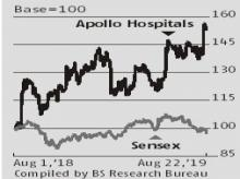 Improving execution to deliver healthy gains for Apollo Hospitals