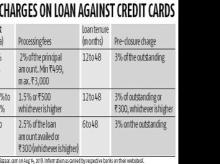 Loan against credit card is an expensive way to get immediate liquidity
