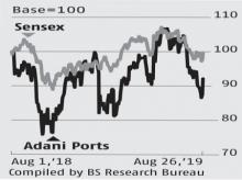 Adani Ports banks on growth containers, gas to double volume; stock up 5.3%