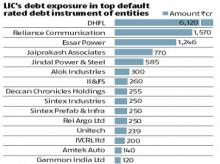 From DHFL to Gammon India, here're LIC's exposure to default-rated debts