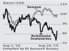 Britannia back on investors' radar after sharp correction in past 3 months
