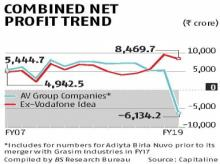 A first in 10 years: Aditya Birla group slips into red as Voda Idea bleeds