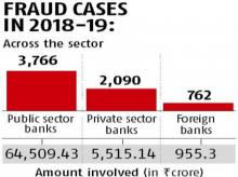 RBI says bank frauds rose 15% in 2018-19, pegs amount at Rs 71,543 cr