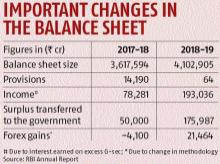 RBI report reveals changes that helped boost dividend transfer to govt