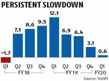 Manufacturing growth dips to 0.6% over slackening demand, global headwinds