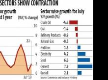 Growth of 8 core sectors slows to 2.1% in July, recovers from 50-month low