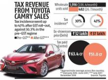 GST Council may cut tax on hybrid vehicles as auto sector battles slowdown