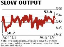 Services PMI falls to 52.4 in August on slower rate of increase in output