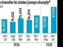 Economic slowdown hits states' GST revenues more than Centre, shows data