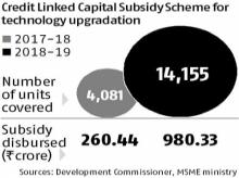 Govt launches updated Credit linked Capital Subsidy Scheme for MSMEs