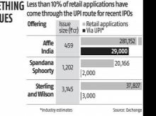 Introduction of UPI route has hurt retail applications for IPOs: Experts