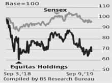 Why the worst may not be over yet for investors of Equitas Holding
