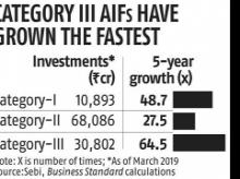 Industry group pitches for removal of surcharge on category III AIFs