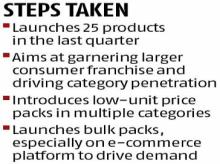 ITC takes on economic slowdown with a slew of new products and pack sizes