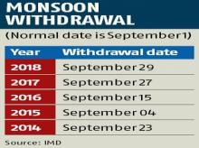 Monsoon withdrawal delayed again, might begin after mid Sep: IMD officials