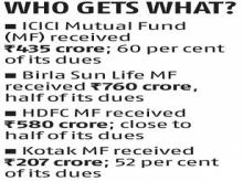 MFs get first lot of dues from Essel on 8.7% Zee Entertainment stake sale