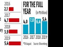 Corporate bond issuances on the upswing, reach Rs 5.45 trillion till August
