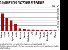 At $4 billion, YouTube biggest video platform by revenue in Asia-Pacific