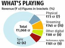What bites music business in India? Time and revenue mismatch, says study