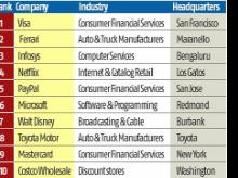 Infosys ranks 3rd in Forbes' list of 'The World's Best Regarded Companies'