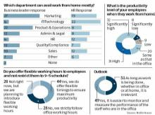 How ready is India Inc to support gig economy? Here's what a survey says