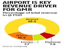GMR aims to boost international airport business, from Europe to Indonesia