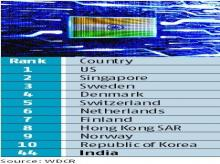 India jumps 4 places to 44th rank in world digital competitiveness rankings