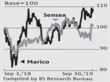 Near-term investor sentiment may not be high on Marico's slow Q2 growth