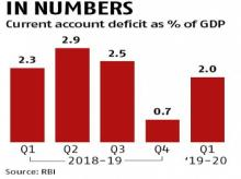 India's current account deficit narrows to 2% of GDP in June quarter