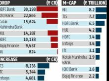 Seven of top 10 companies lose over Rs 1 trillion in m-cap last week