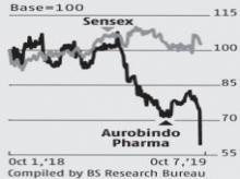FDA observations on Telangana plant a fresh headache for Aurobindo Pharma