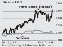 Robust growth prospects make Info Edge a good long-term bet: Analysts