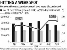 SIPs start showing signs of weakness as closure ratio climbs to 66%