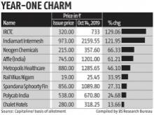 Primary market investors have pocketed up to 140% returns in 2019