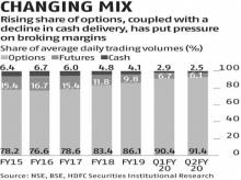 Options trading gathers steam in Q2; share of cash in average volumes falls