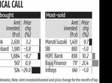 Corporate tax rate cuts: Mutual funds use rally to offload winners