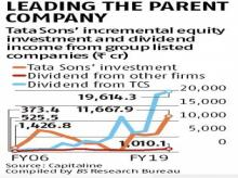 Tata Sons earned Rs 19,600 cr as dividend, share buyback from TCS in FY19