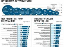 Risk never dies: 39% biz suffered from leaks of internal info, says survey