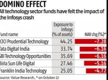Infosys share sell-off weighs on all 5 IT funds, ICICI Pru Tech worst hit