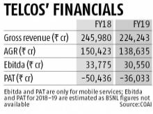 AGR verdict: Clock ticking for a 2-horse race and a boost to Reliance Jio