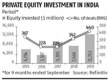 Private equity investments in India at $12.7 billion in 2019: Refinitiv