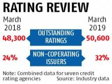 Close to a third of rated companies do not cooperate with rating agencies