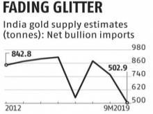 Dull gold: Jewellery industry losing sheen for lack of policy, innovations