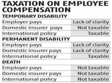 Is compensation paid by employer taxable? The devil is in the detail