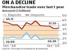 Exports down 1.1%, contract for 3rd month in a row
